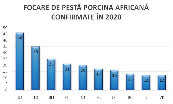 PPA evoluează în 155 de localități din 29 de județe, cu un număr de 272 de focare; Dolj, Teleorman, Bihor, Prahova, Gorj, Vâlcea, Olt, Bacău, Iași, Vrancea