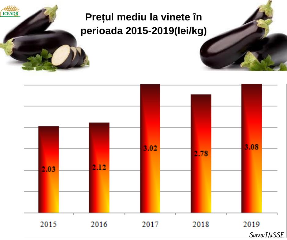 Evoluția prețurilor la câteva legume și fructe; Evoluția prețurilor la câteva legume și fructe; consumul de prune; castraveti, piersici; stiri agricole