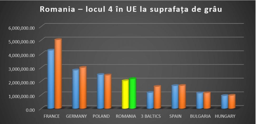 Suprafață de grâu semănată în toamna lui 2020 ne situează pe locul 4 în UE; producția României ar depăși bariera celor 10.000.000 tone; stiri agricole